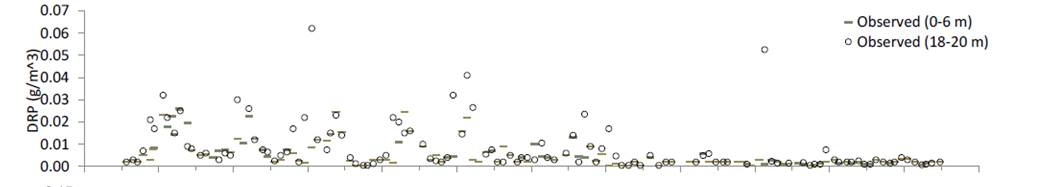 Alum graph 2