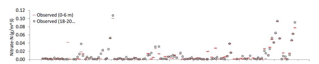 Alum graph 3